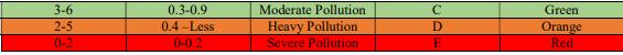 सुप्रीम कोर्ट के निर्देशानुसार जारी की गयी केंद्रीय प्रदूषण नियंत्रण बोर्ड की वर्ष 2017-18 की रिपोर्