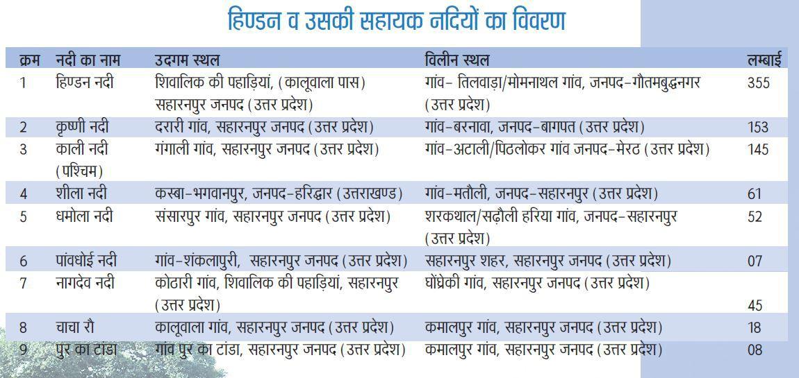 हिंडन नदी की प्रमुख सहायक नदियां काली (पश्चिम ) कृष्णी , पुर का टांड़ा की धार , धमोला, पाँवधोई, शीला,